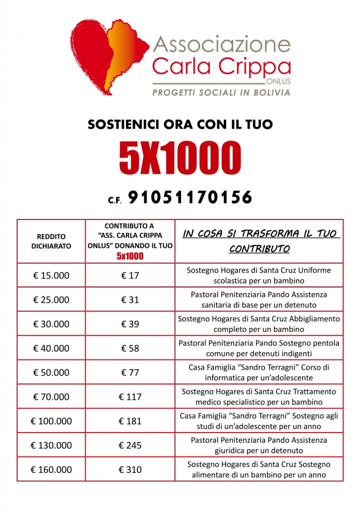 Associazione Carla Crippa Onlus - 5x1000